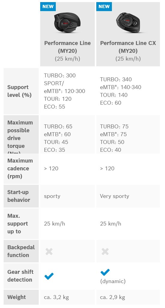 motores Bosch ebikes