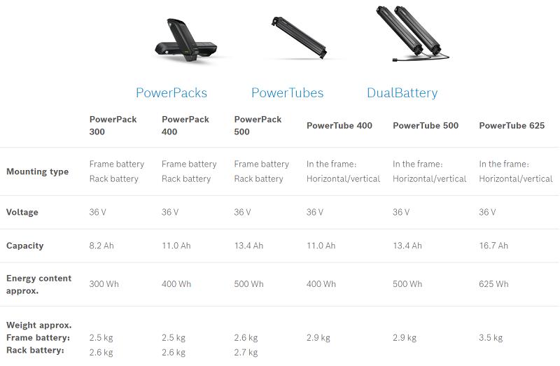 Bosch tipos de baterías ebike